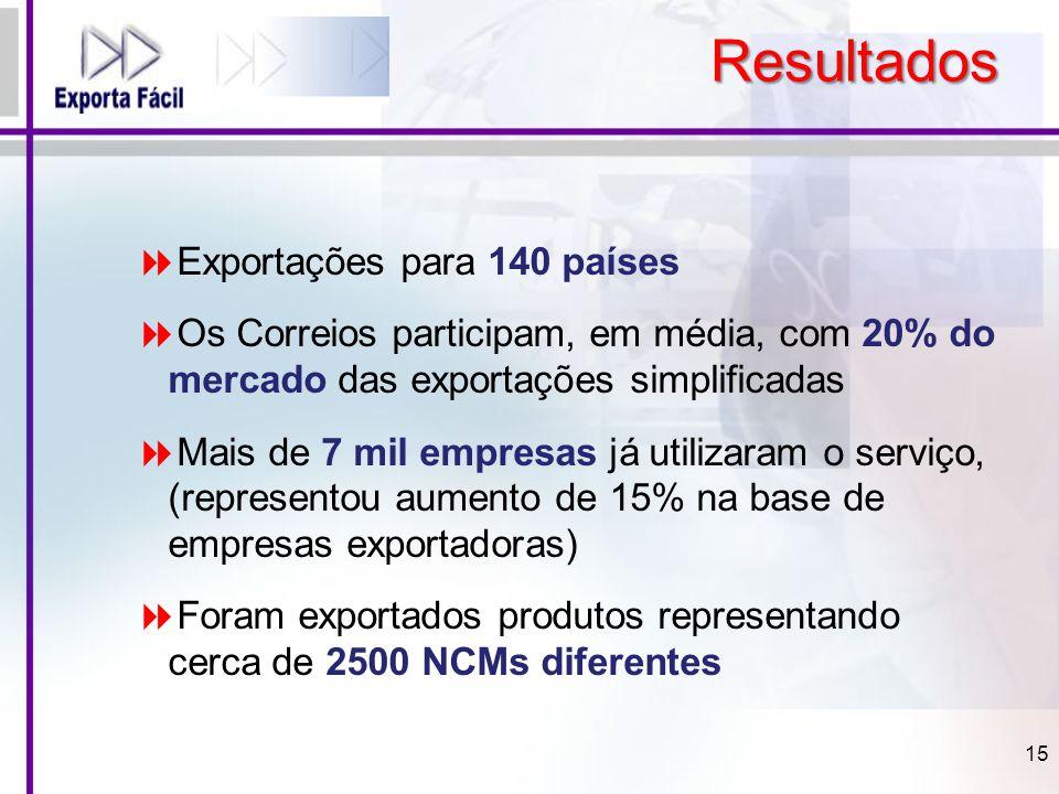 Resultados Exportações para 140 países