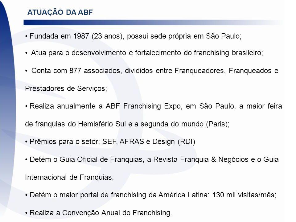 ATUAÇÃO DA ABF Fundada em 1987 (23 anos), possui sede própria em São Paulo; Atua para o desenvolvimento e fortalecimento do franchising brasileiro;