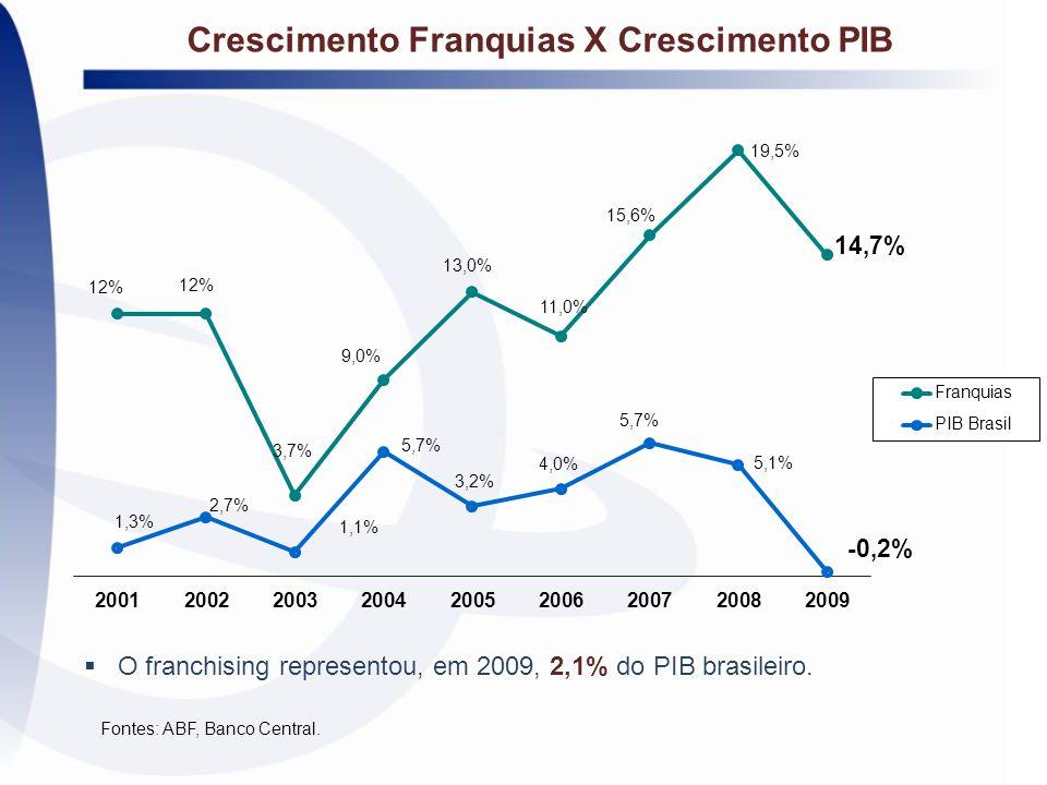 Crescimento Franquias X Crescimento PIB