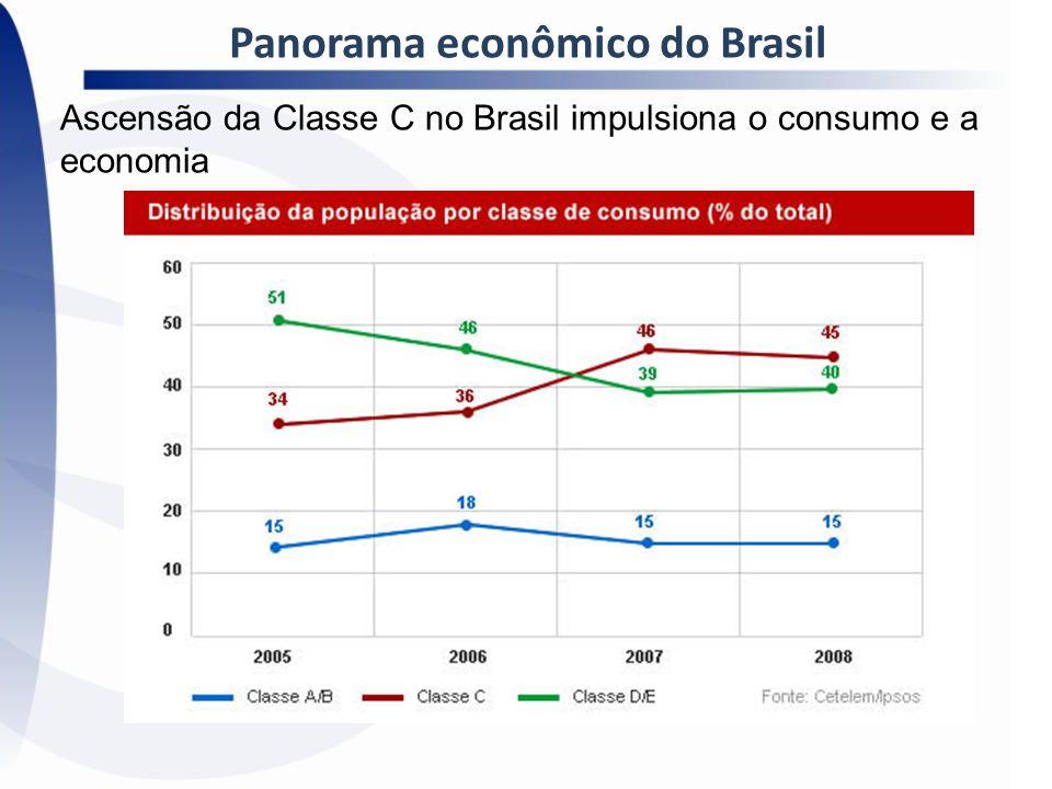 Panorama econômico do Brasil