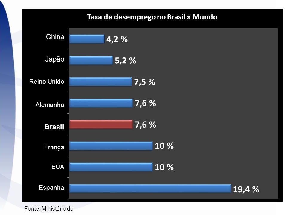 China Japão Brasil Reino Unido Alemanha França EUA Espanha