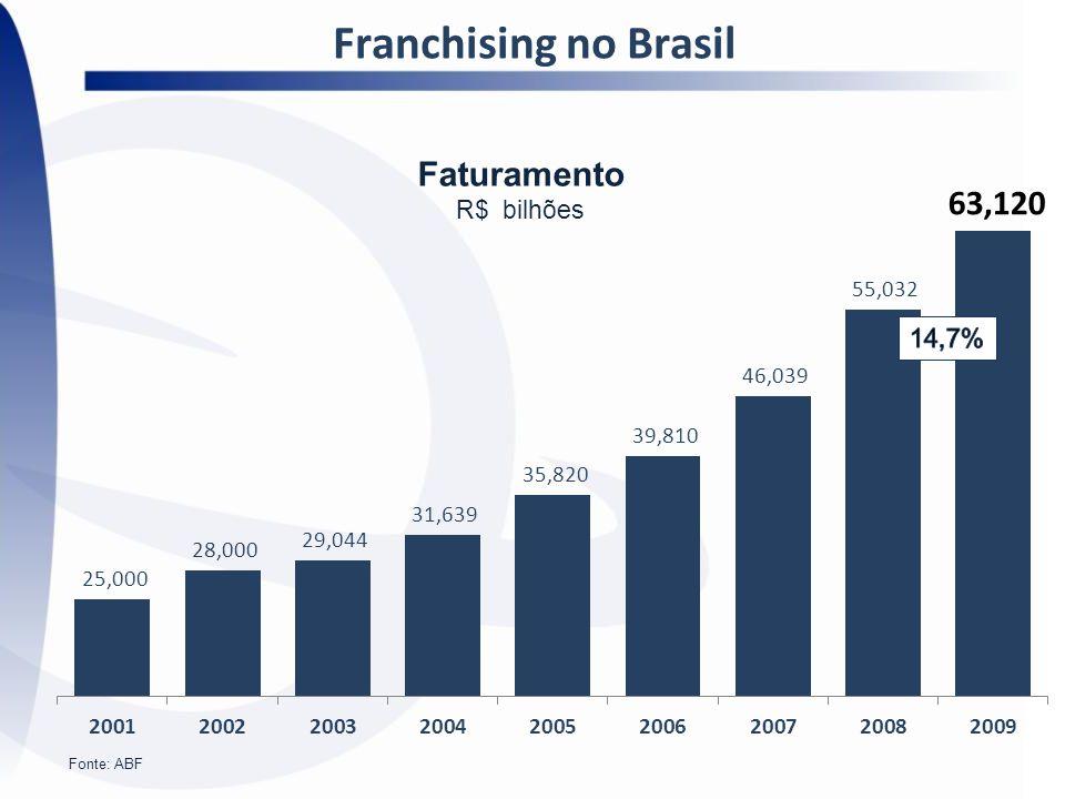 Franchising no Brasil Faturamento R$ bilhões 14,7% Fonte: ABF