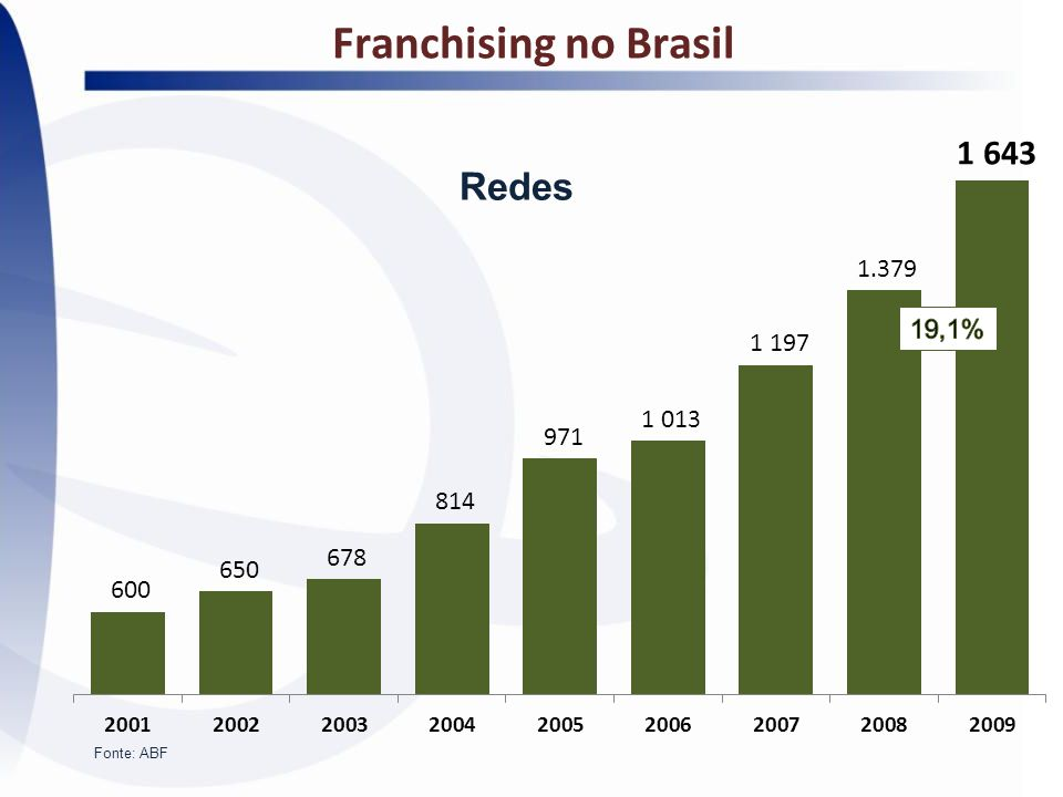 Franchising no Brasil Redes 19,1% Fonte: ABF