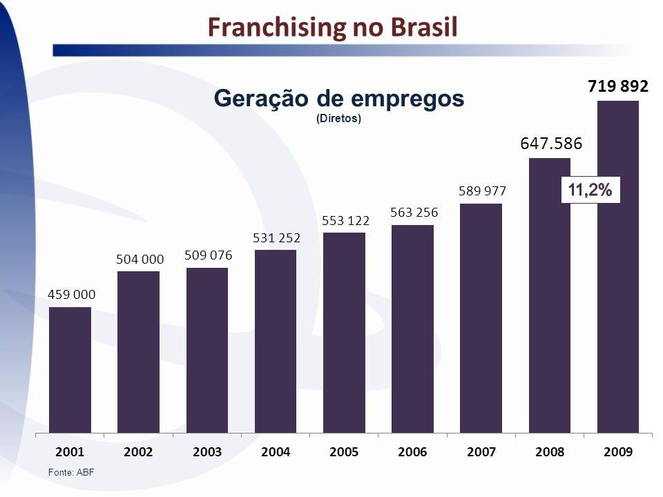 Franchising no Brasil Geração de empregos (Diretos) 11,2% Fonte: ABF