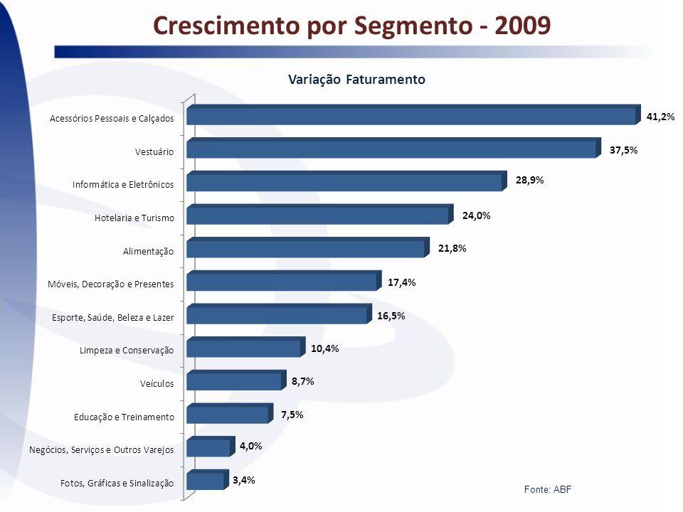 Crescimento por Segmento - 2009