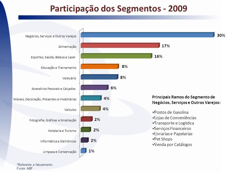 Participação dos Segmentos - 2009