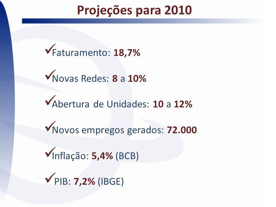 Projeções para 2010 Faturamento: 18,7% Novas Redes: 8 a 10%