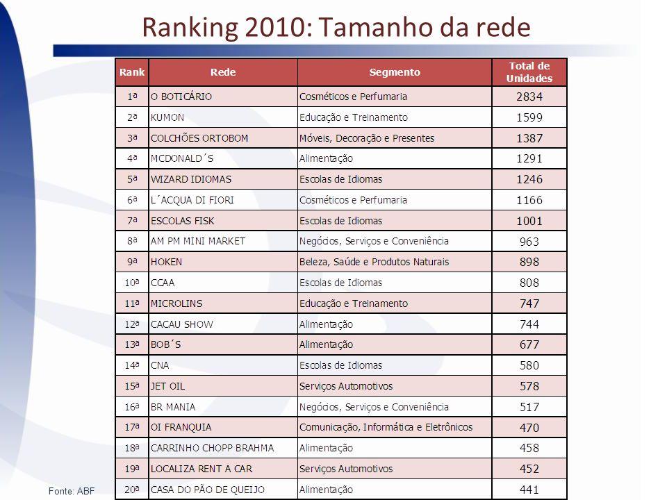 Ranking 2010: Tamanho da rede