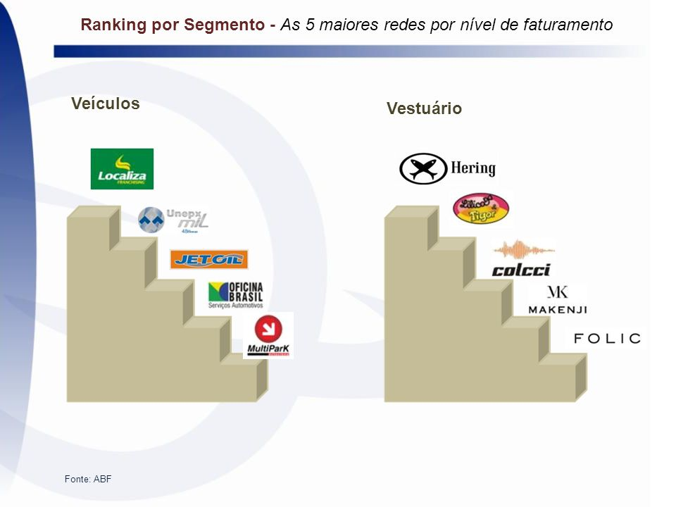 Ranking por Segmento - As 5 maiores redes por nível de faturamento