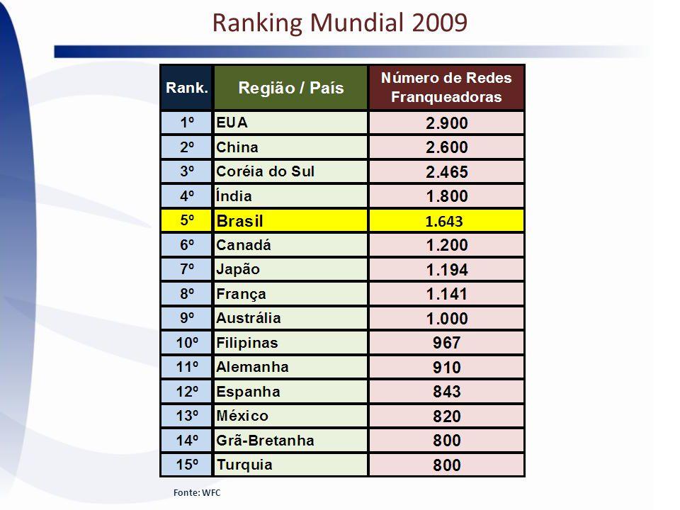 Ranking Mundial 2009 1.643 Fonte: WFC