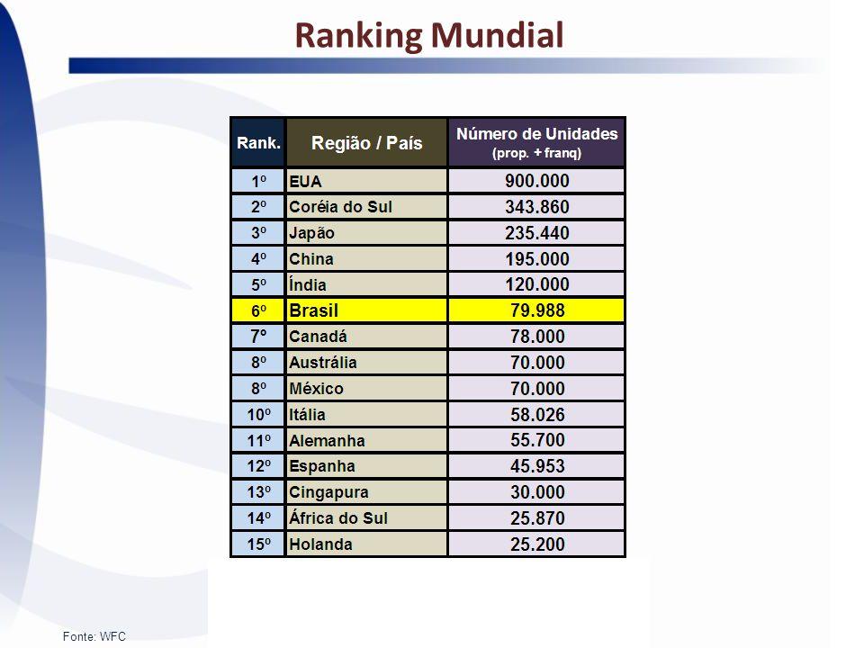 Ranking Mundial Fonte: WFC
