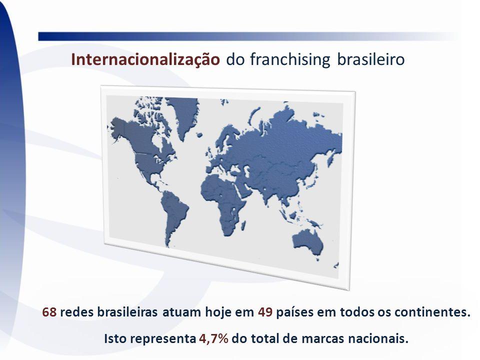 Internacionalização do franchising brasileiro
