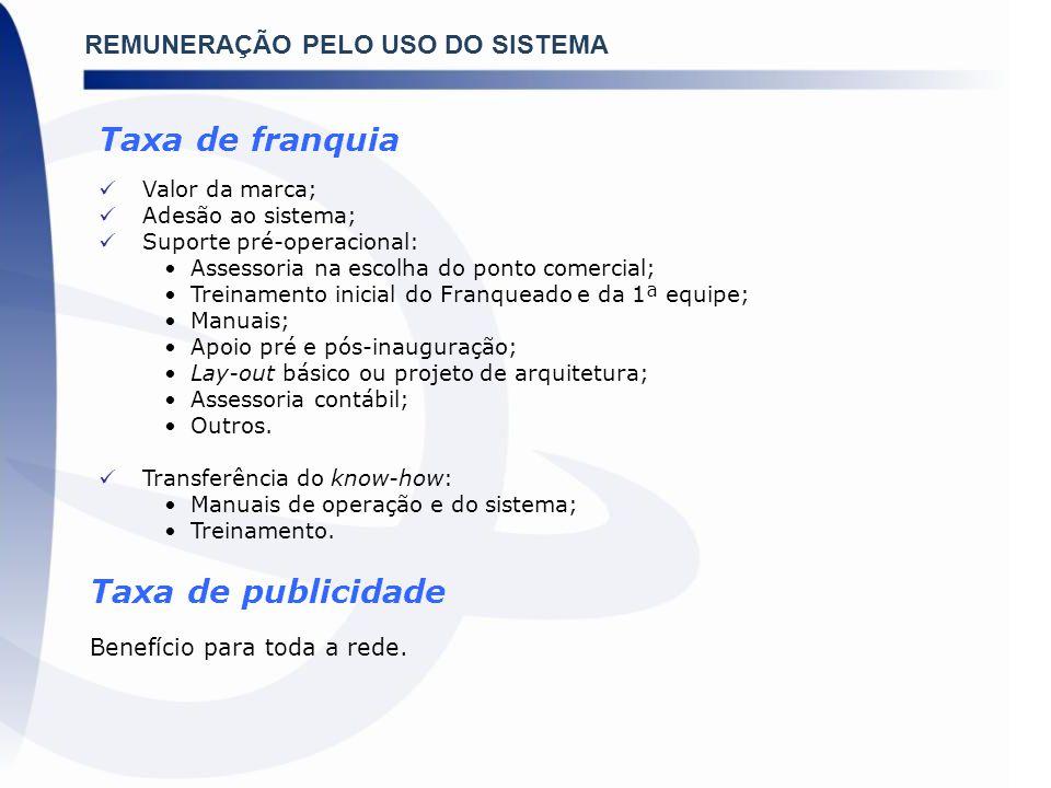 Taxa de franquia Taxa de publicidade REMUNERAÇÃO PELO USO DO SISTEMA
