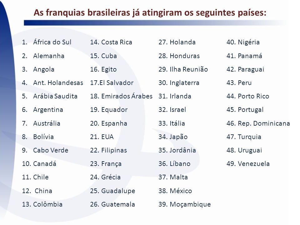 As franquias brasileiras já atingiram os seguintes países: