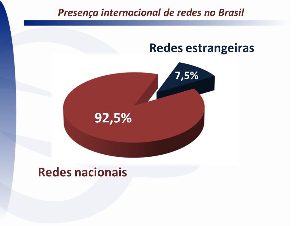 Presença internacional de redes no Brasil