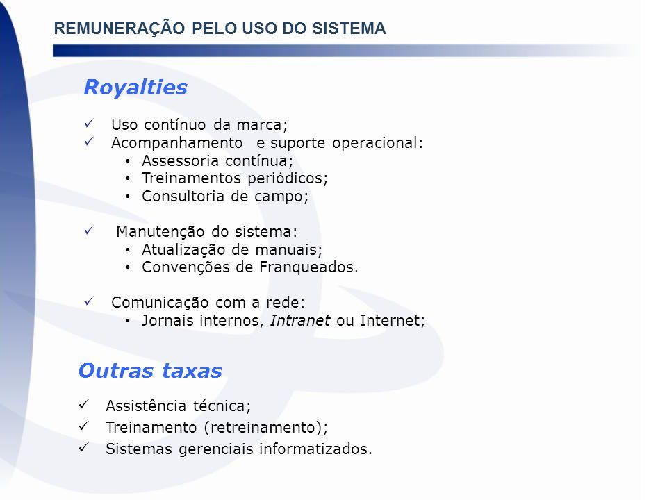 Royalties Outras taxas REMUNERAÇÃO PELO USO DO SISTEMA