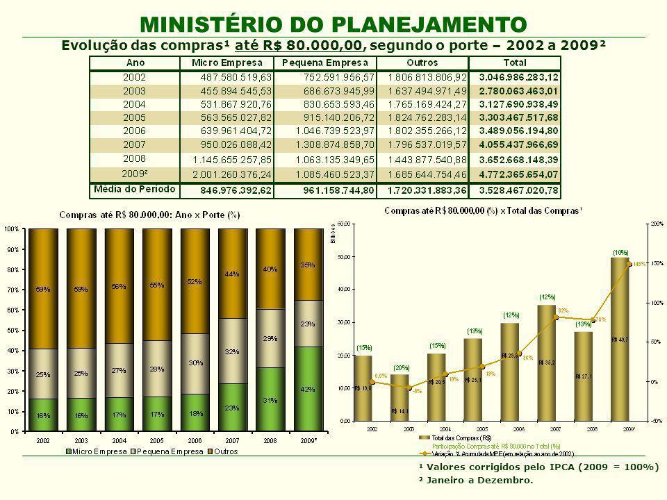 Evolução das compras¹ até R$ 80.000,00, segundo o porte – 2002 a 2009²