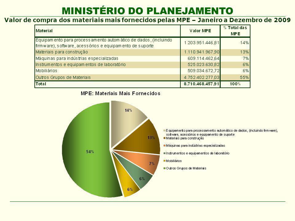 Valor de compra dos materiais mais fornecidos pelas MPE – Janeiro a Dezembro de 2009
