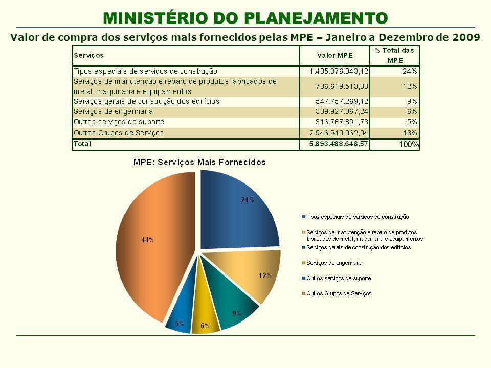 Valor de compra dos serviços mais fornecidos pelas MPE – Janeiro a Dezembro de 2009