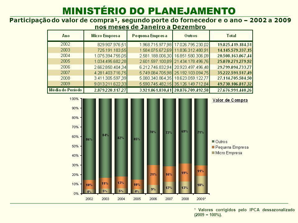 Participação do valor de compra¹, segundo porte do fornecedor e o ano – 2002 a 2009 nos meses de Janeiro a Dezembro