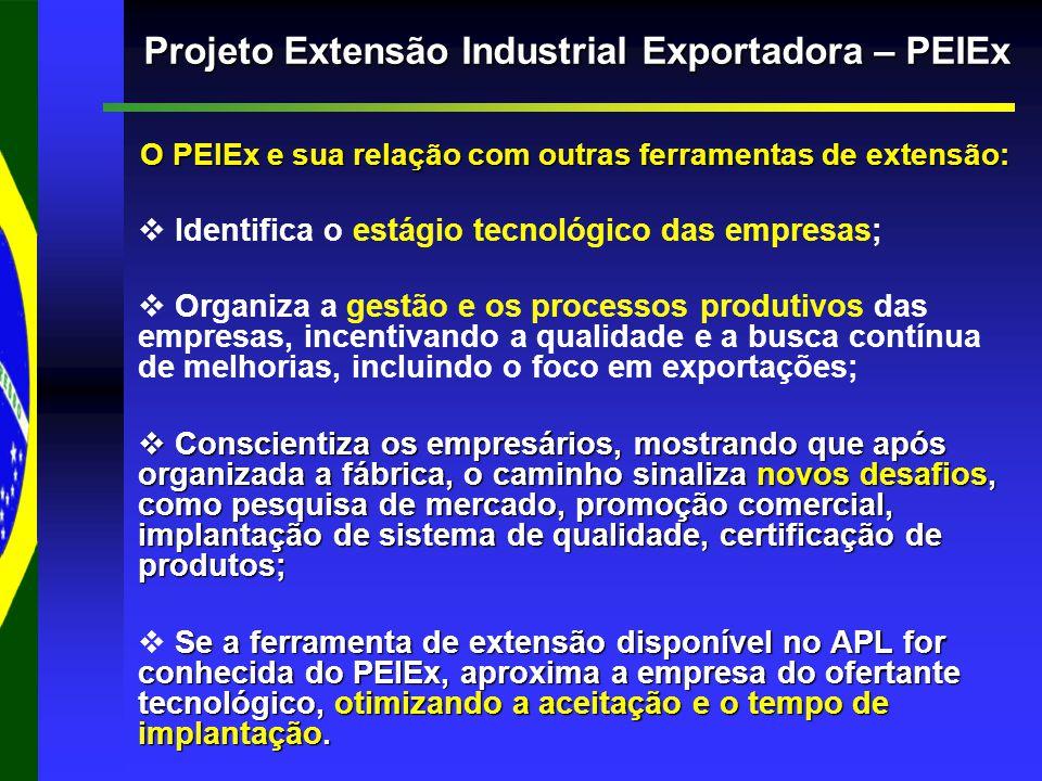 O PEIEx e sua relação com outras ferramentas de extensão: