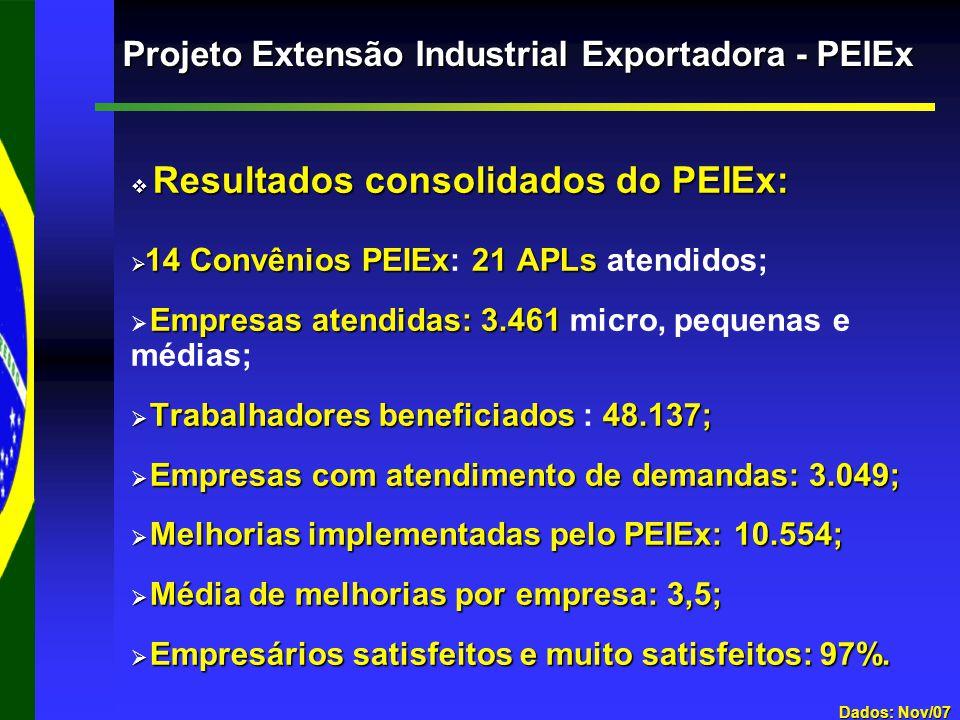 Projeto Extensão Industrial Exportadora - PEIEx