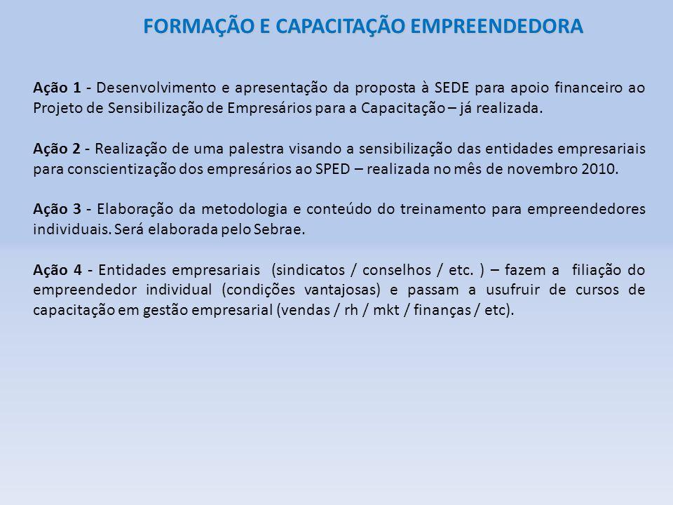 FORMAÇÃO E CAPACITAÇÃO EMPREENDEDORA