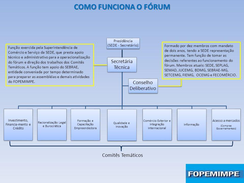 COMO FUNCIONA O FÓRUM Secretária Técnica Conselho Deliberativo