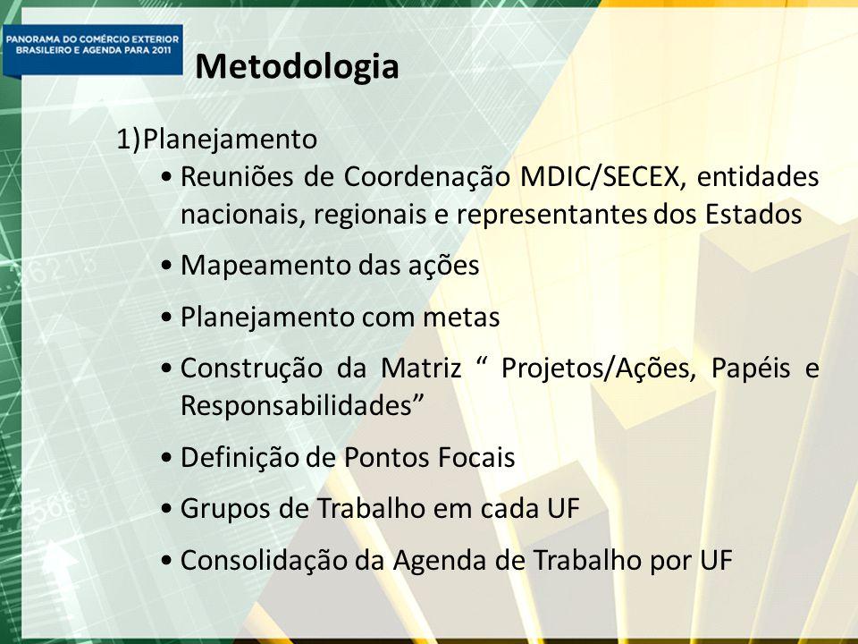 Metodologia Planejamento