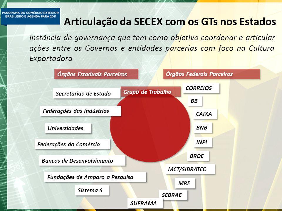 Articulação da SECEX com os GTs nos Estados