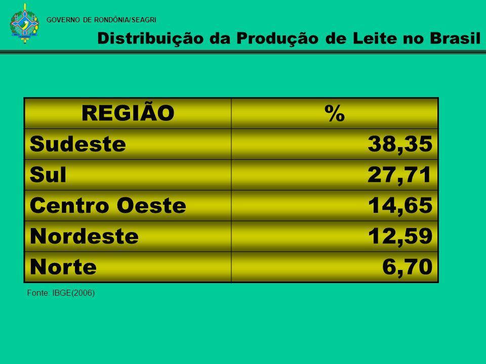 Distribuição da Produção de Leite no Brasil