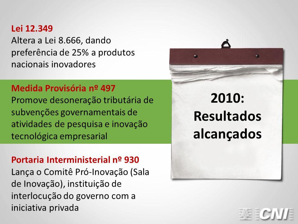 2010: Resultados alcançados