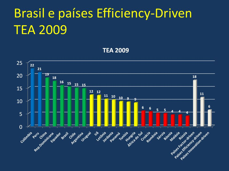 Brasil e países Efficiency-Driven TEA 2009