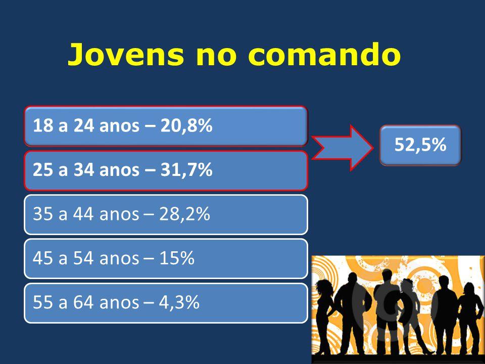 Jovens no comando 18 a 24 anos – 20,8% 25 a 34 anos – 31,7%