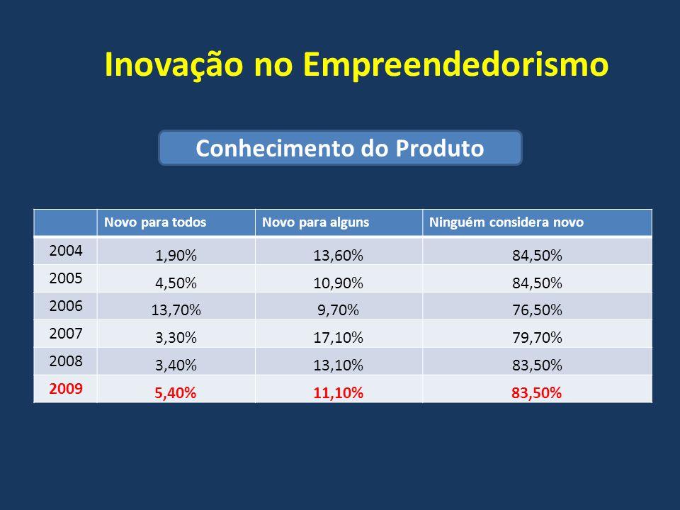 Inovação no Empreendedorismo
