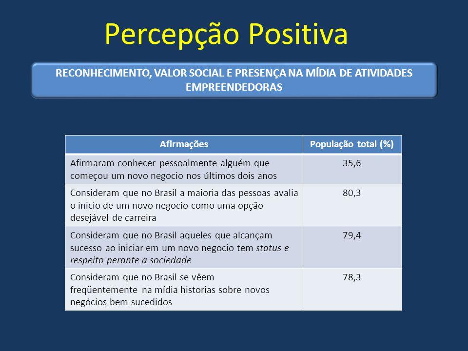Percepção Positiva RECONHECIMENTO, VALOR SOCIAL E PRESENÇA NA MÍDIA DE ATIVIDADES EMPREENDEDORAS. Afirmações.