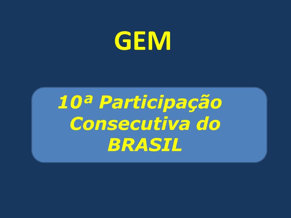 10ª Participação Consecutiva do BRASIL