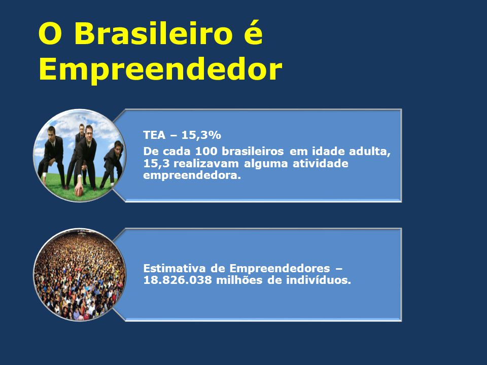 O Brasileiro é Empreendedor