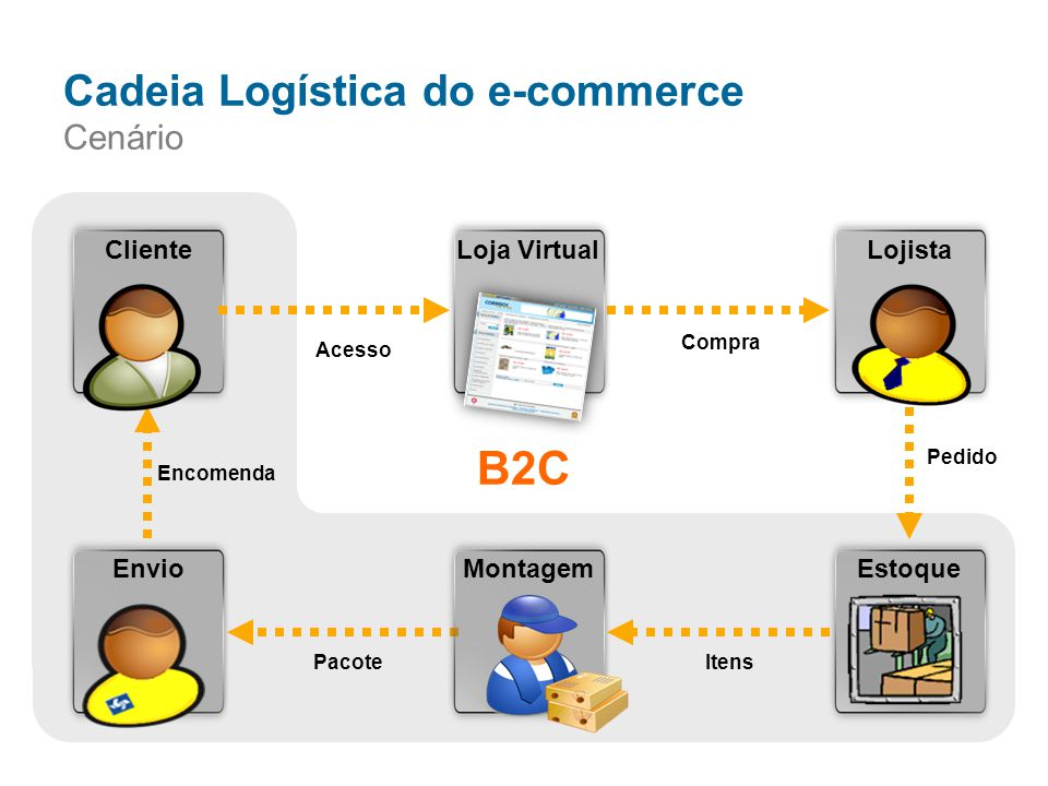 Cadeia Logística do e-commerce Cenário