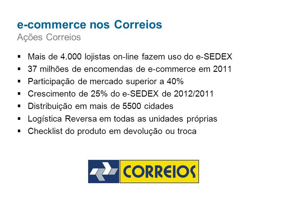 e-commerce nos Correios Ações Correios