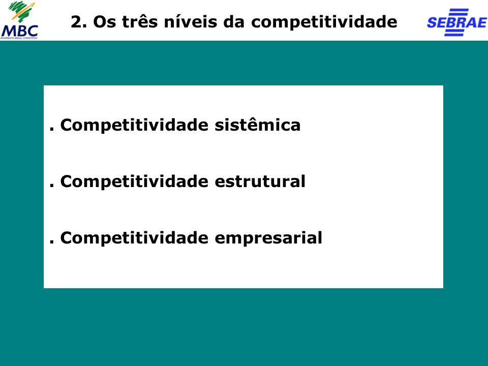 2. Os três níveis da competitividade