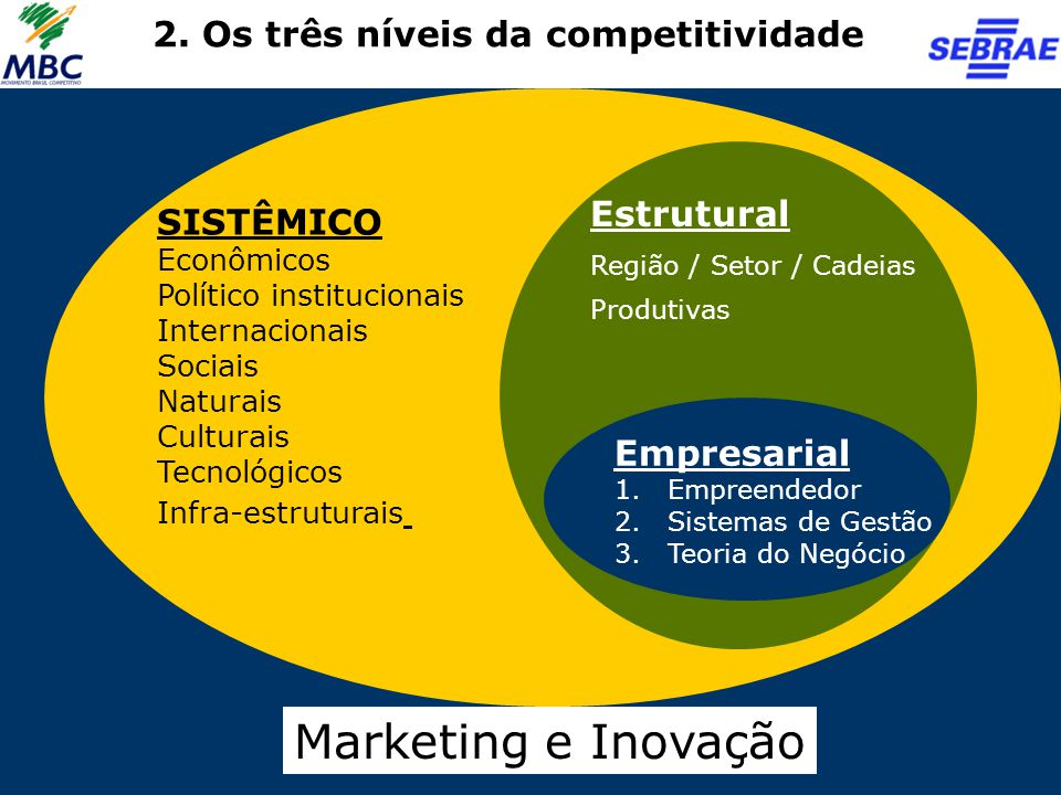 Marketing e Inovação 2. Os três níveis da competitividade Estrutural