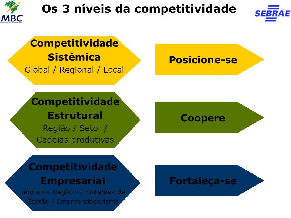 Os 3 níveis da competitividade