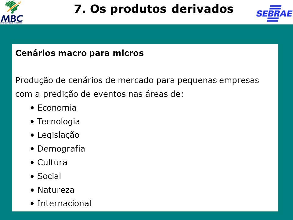 7. Os produtos derivados Cenários macro para micros