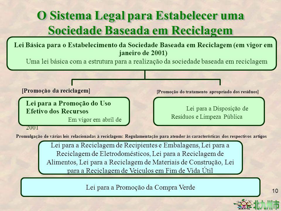 O Sistema Legal para Estabelecer uma Sociedade Baseada em Reciclagem