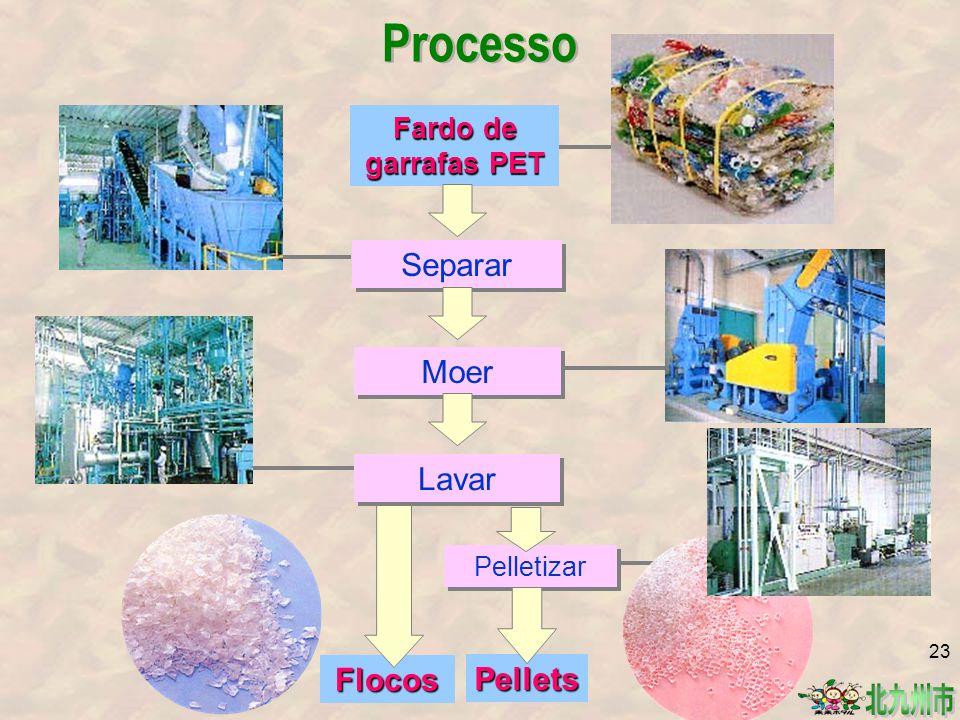 Processo Separar Moer Lavar Flocos Pellets Fardo de garrafas PET