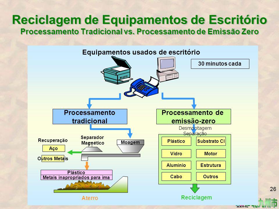Reciclagem de Equipamentos de Escritório Processamento Tradicional vs