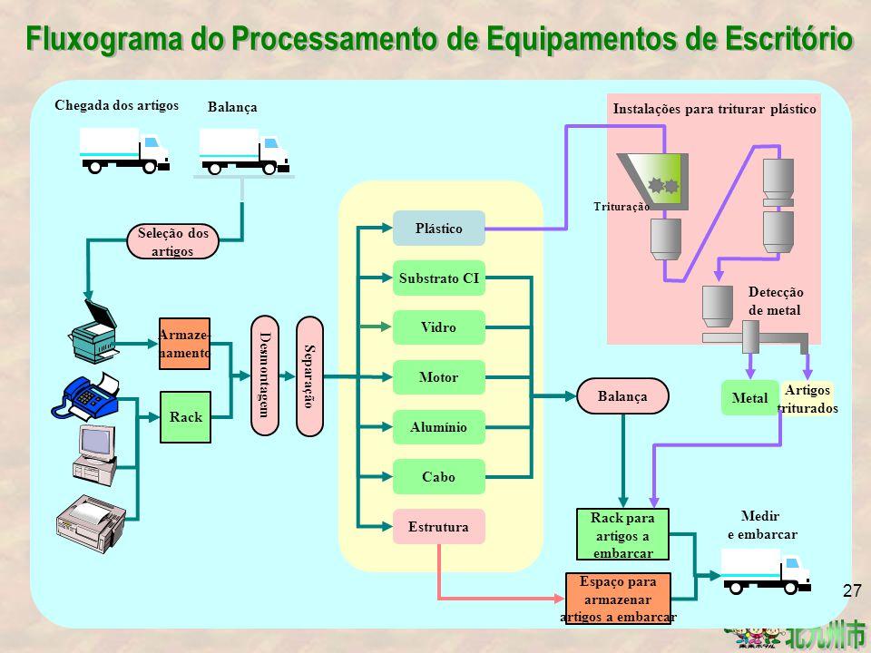 Fluxograma do Processamento de Equipamentos de Escritório