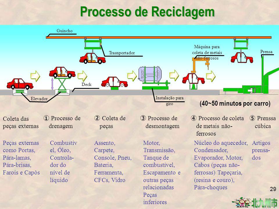 Processo de Reciclagem