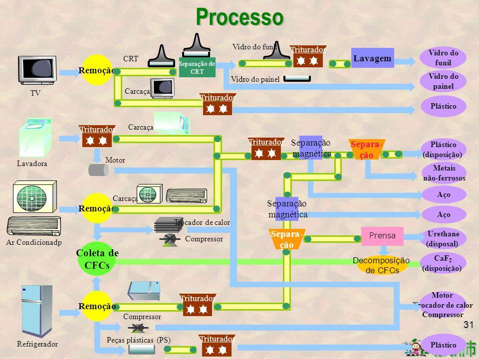 Plástico (disposição) Motor Trocador de calor Compressor